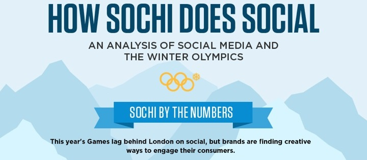 How Sochi Did #Social [INFOGRAPHIC]
