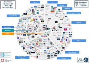 Blockchain Industry in UK Landscape - Overview 2018
